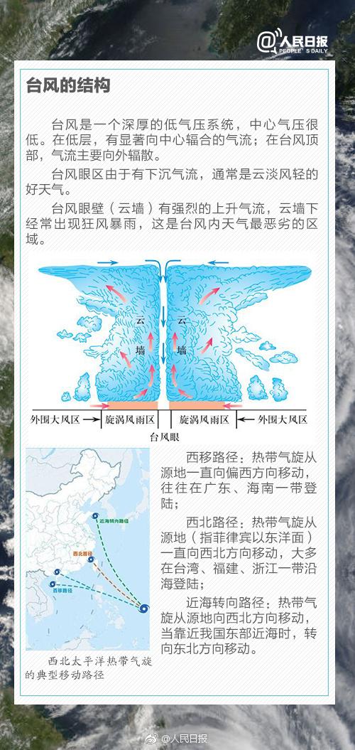 常识积累:台风是怎么形成的